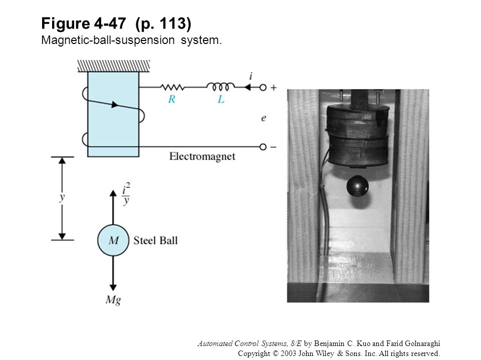 Figure 4-47 (p. 113) Magnetic-ball-suspension system.