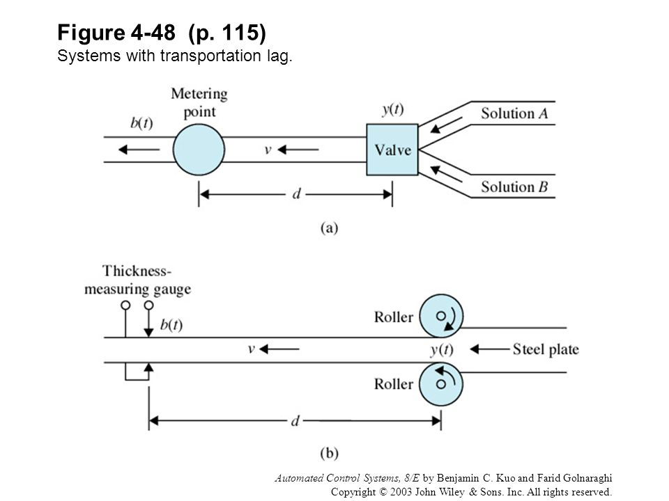 Figure 4-48 (p. 115) Systems with transportation lag.