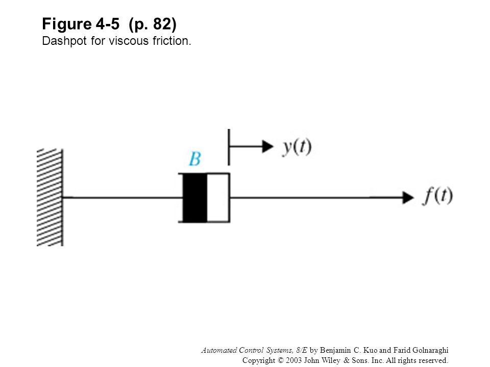 Figure 4-5 (p. 82) Dashpot for viscous friction.