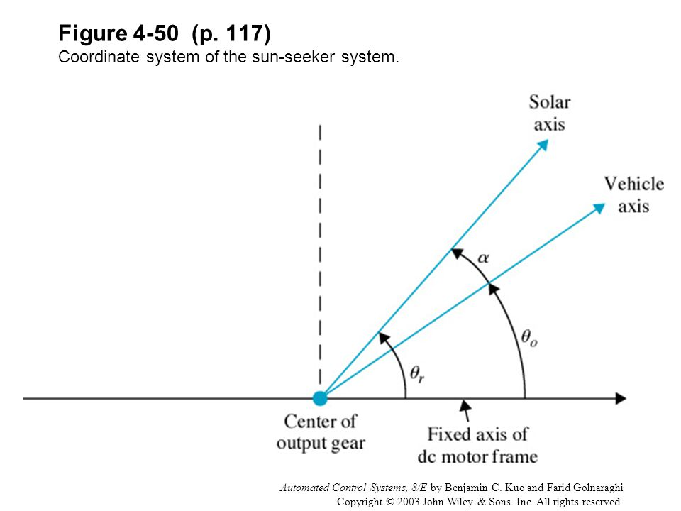 Figure 4-50 (p. 117) Coordinate system of the sun-seeker system.