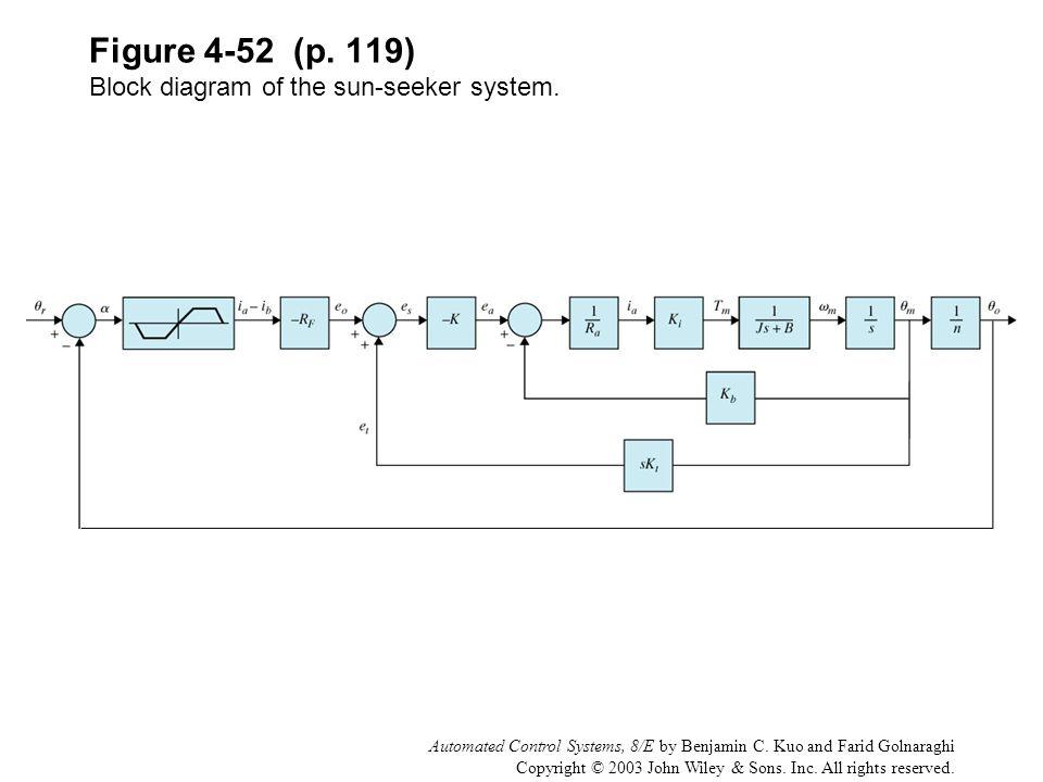Figure 4-52 (p. 119) Block diagram of the sun-seeker system.