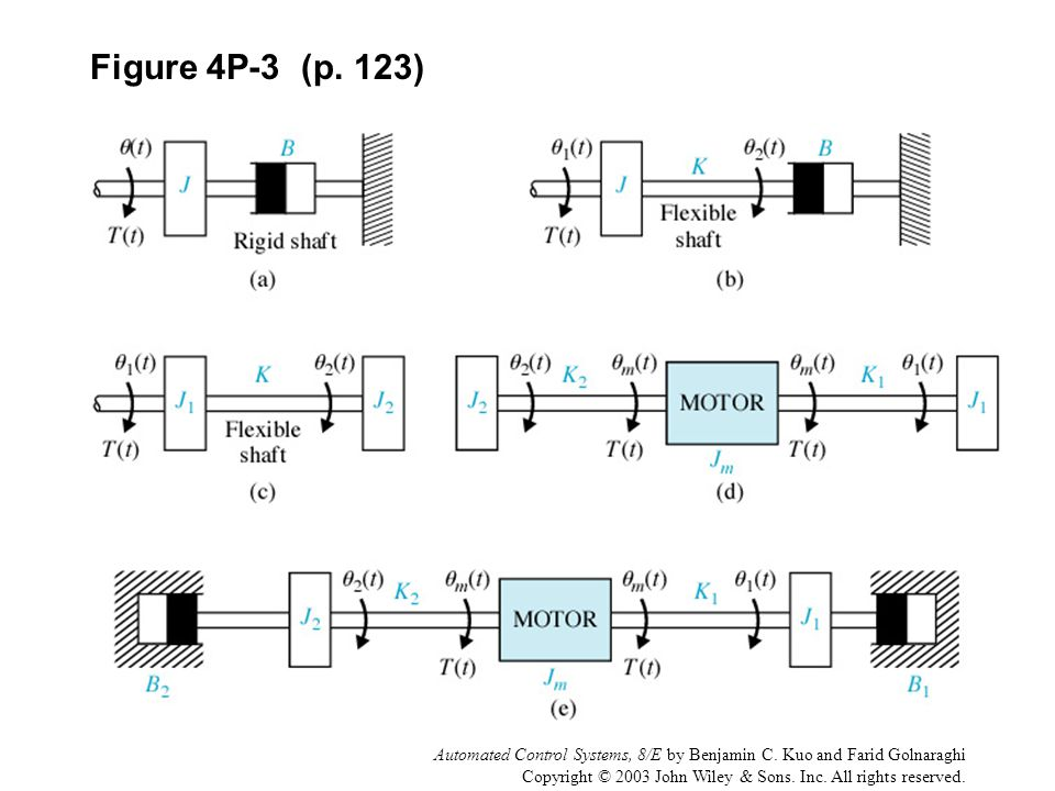 Figure 4P-3 (p. 123) Automated Control Systems, 8/E by Benjamin C. Kuo and Farid Golnaraghi.