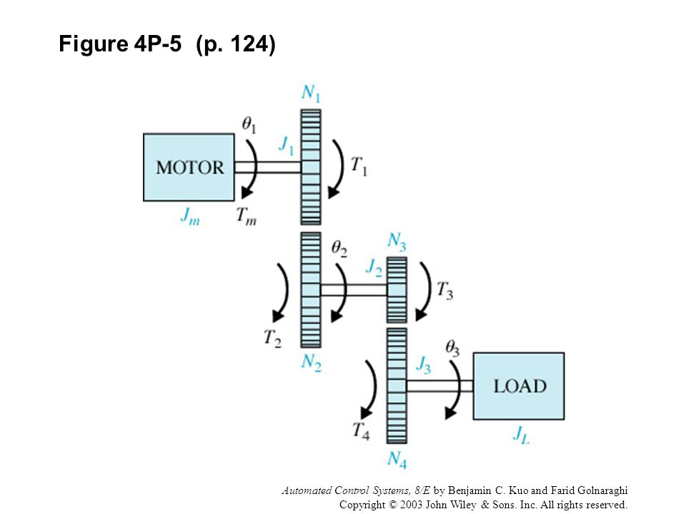 Figure 4P-5 (p. 124) Automated Control Systems, 8/E by Benjamin C. Kuo and Farid Golnaraghi.