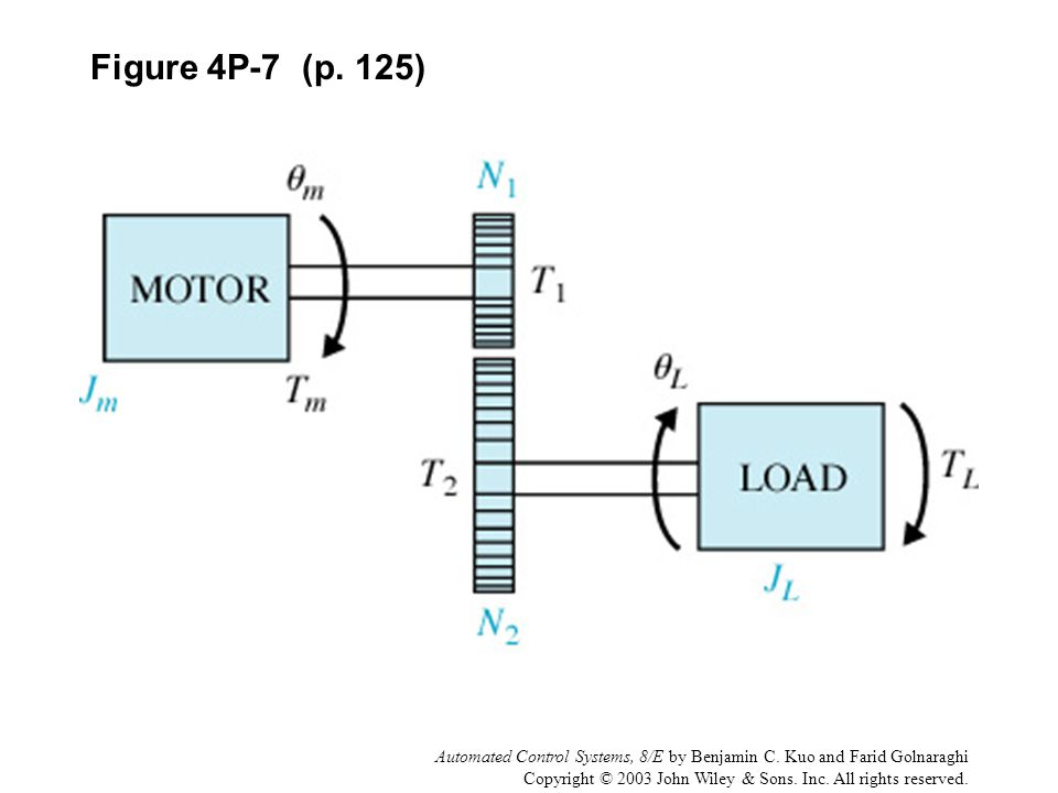 Figure 4P-7 (p. 125) Automated Control Systems, 8/E by Benjamin C. Kuo and Farid Golnaraghi.
