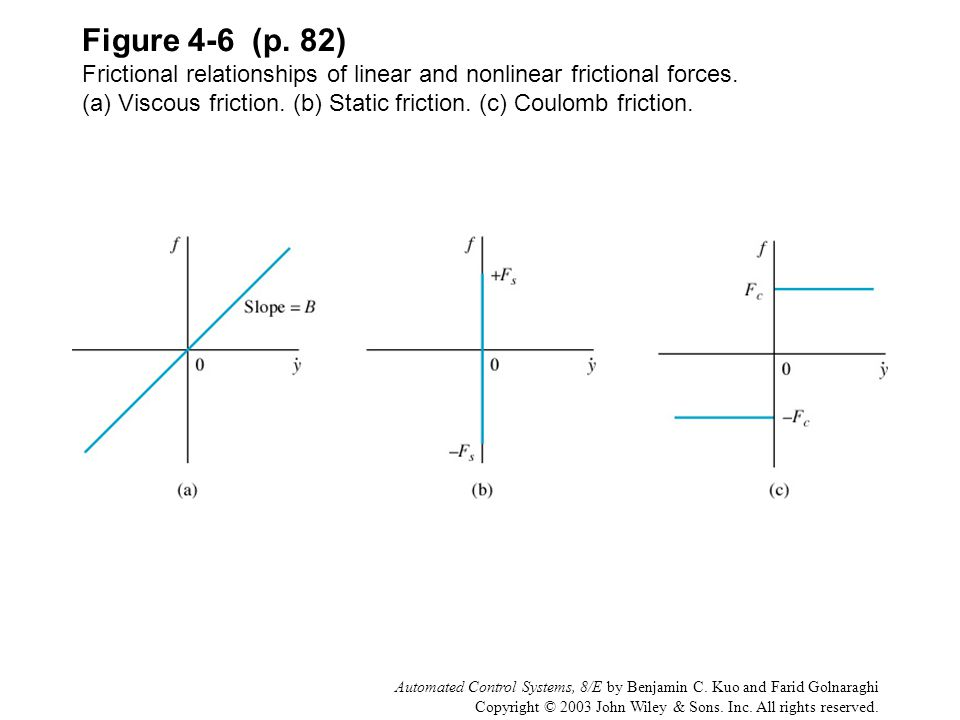 Figure 4-6 (p. 82) Frictional relationships of linear and nonlinear frictional forces. (a) Viscous friction. (b) Static friction. (c) Coulomb friction.