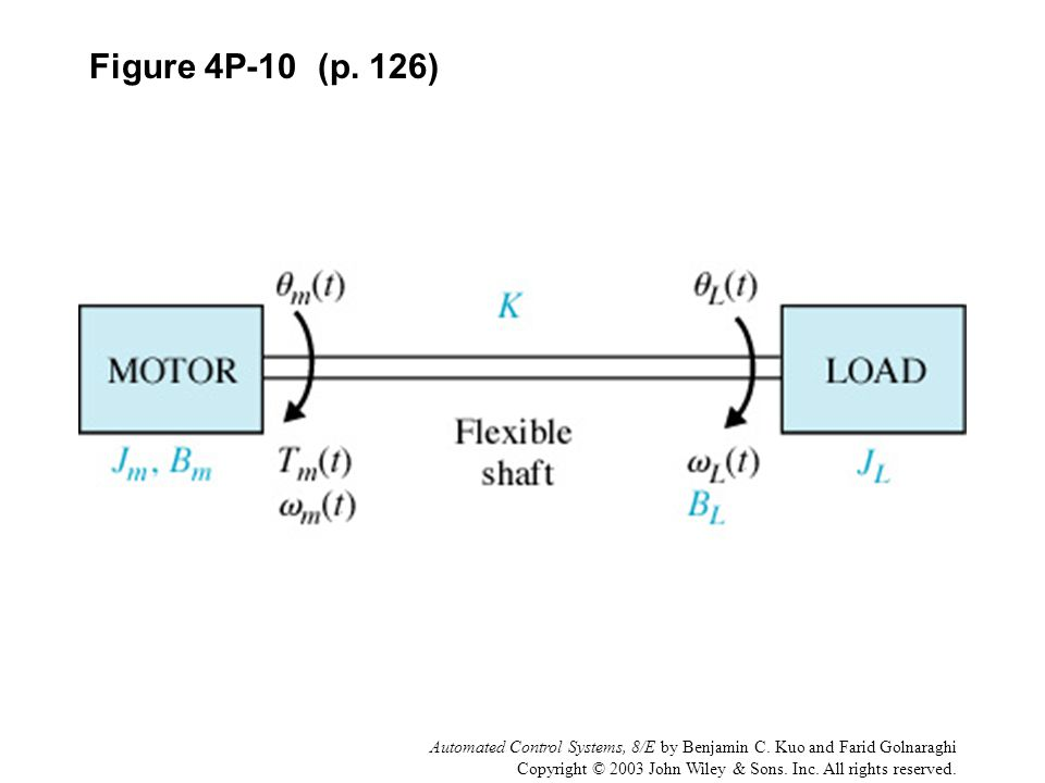 Figure 4P-10 (p. 126) Automated Control Systems, 8/E by Benjamin C. Kuo and Farid Golnaraghi.