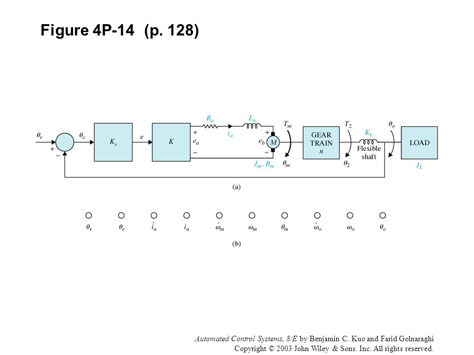 Figure 4P-14 (p. 128) Automated Control Systems, 8/E by Benjamin C. Kuo and Farid Golnaraghi.