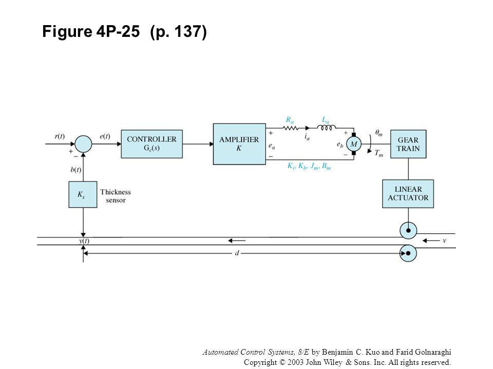 Figure 4P-25 (p. 137) Automated Control Systems, 8/E by Benjamin C. Kuo and Farid Golnaraghi.