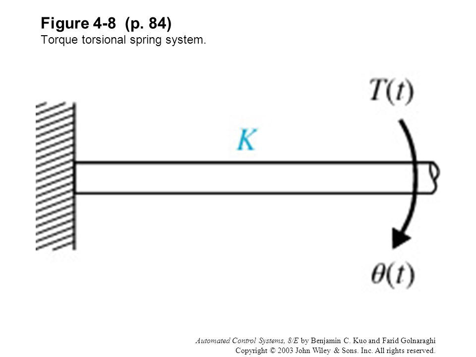 Figure 4-8 (p. 84) Torque torsional spring system.