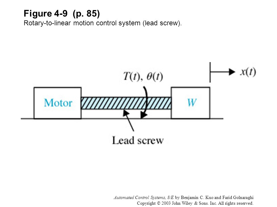 Figure 4-9 (p. 85) Rotary-to-linear motion control system (lead screw).
