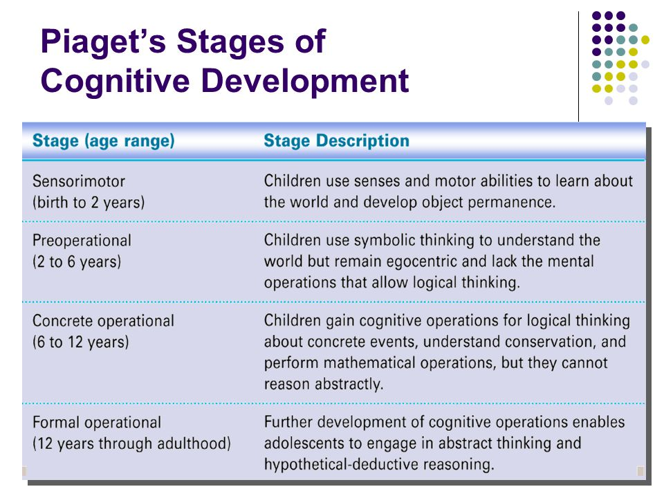 Jean Piaget's Theory of Cognitive Development