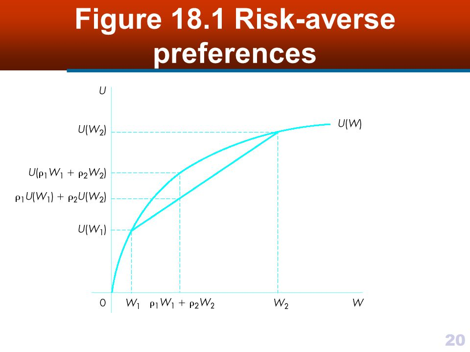 Figure 18.1 Risk-averse preferences