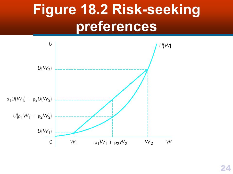Figure 18.2 Risk-seeking preferences