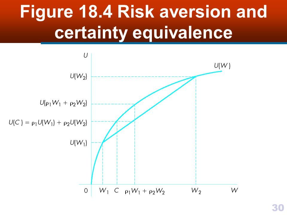 Figure 18.4 Risk aversion and certainty equivalence