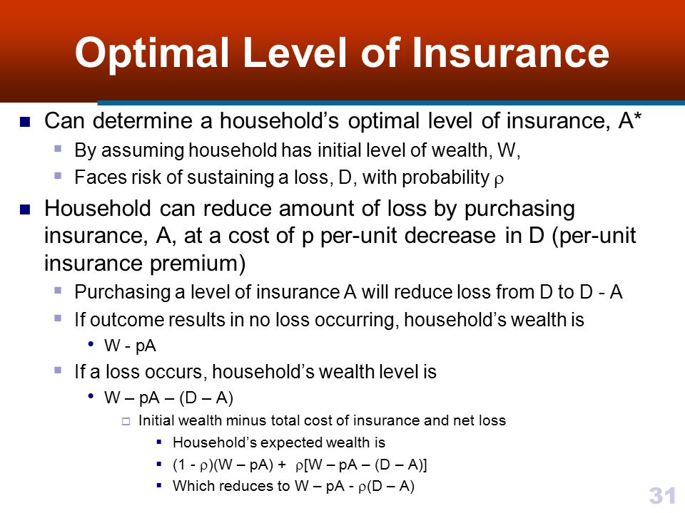Optimal Level of Insurance