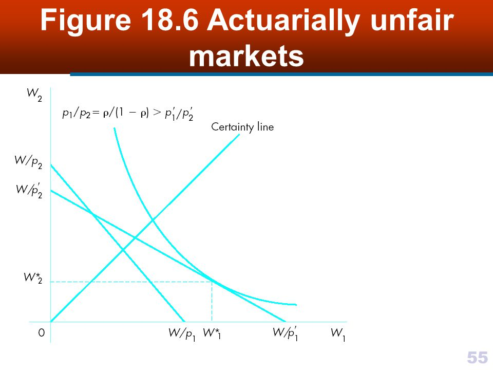 Figure 18.6 Actuarially unfair markets
