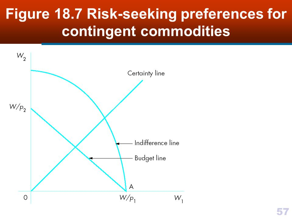 Figure 18.7 Risk-seeking preferences for contingent commodities