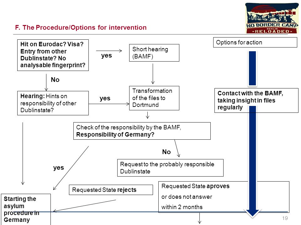 F. The Procedure/Options for intervention