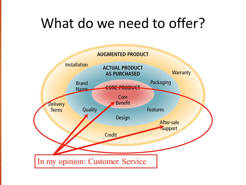 What do we need to offer In my opinion: Customer Service