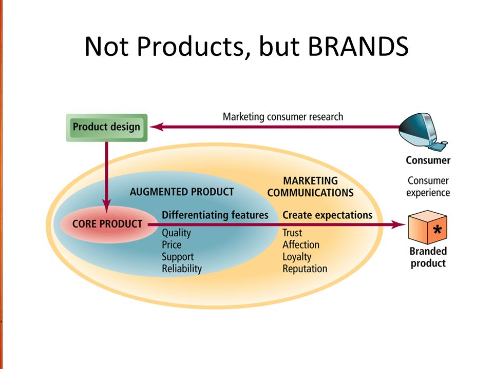 Not Products, but BRANDS