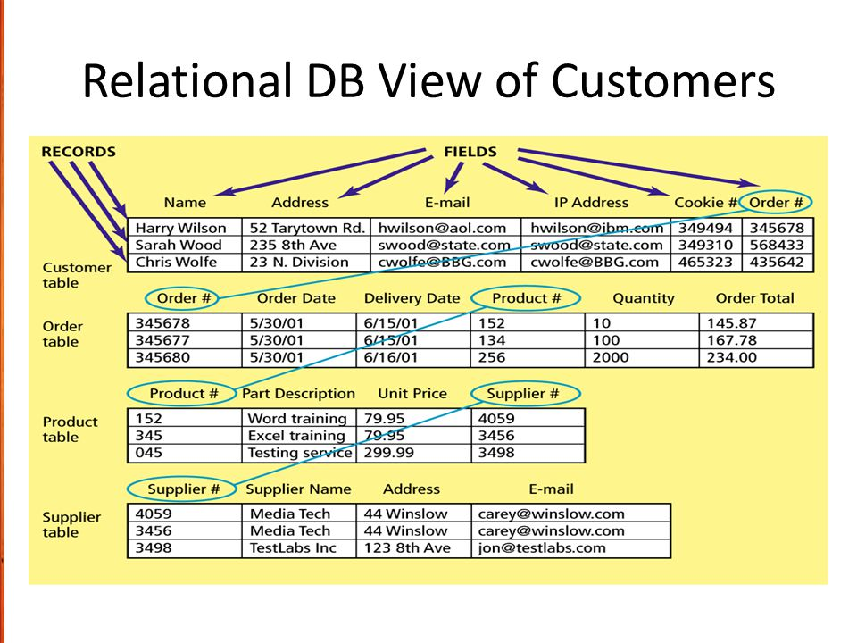 Relational DB View of Customers