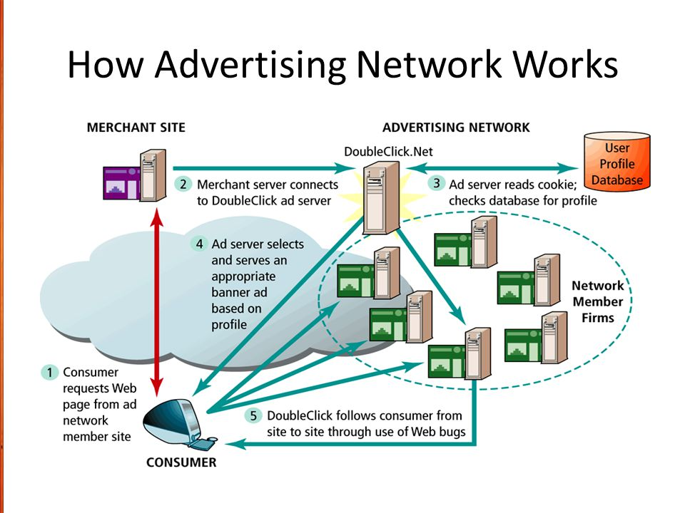 How Advertising Network Works