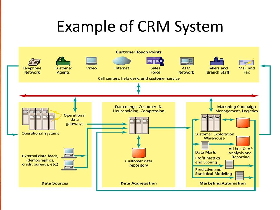 Example of CRM System