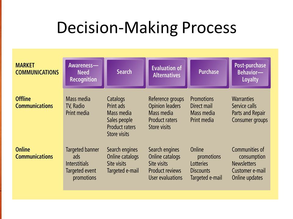 the process of decision making What is decision making is the process of selecting the best solution among alternatives in order to solve a problem 5 types of decision making 1programmed.