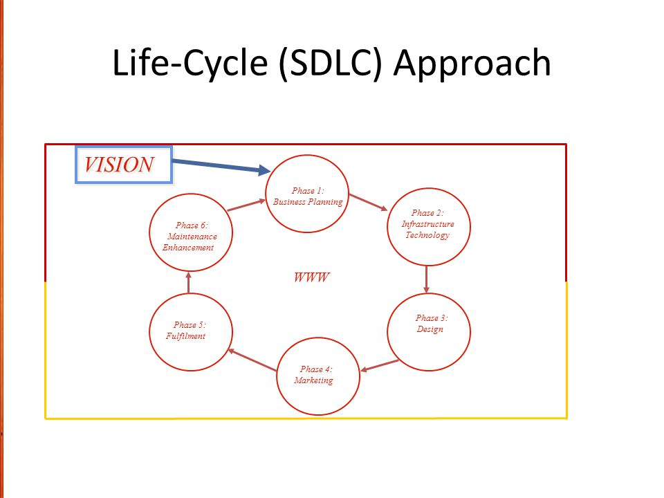 Life-Cycle (SDLC) Approach
