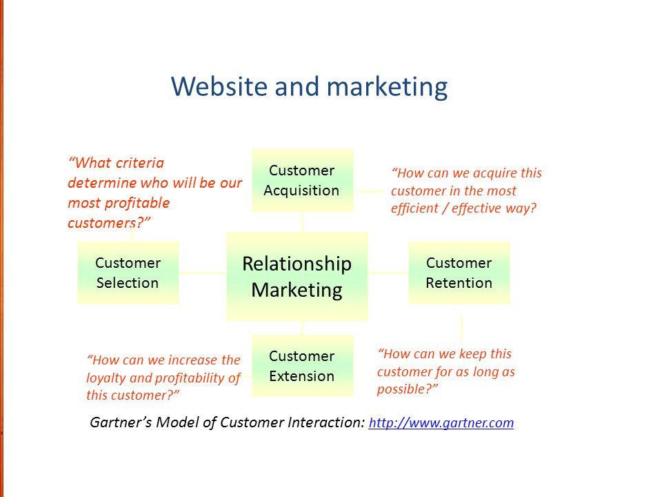 Gartner's Model of Customer Interaction: http://www.gartner.com