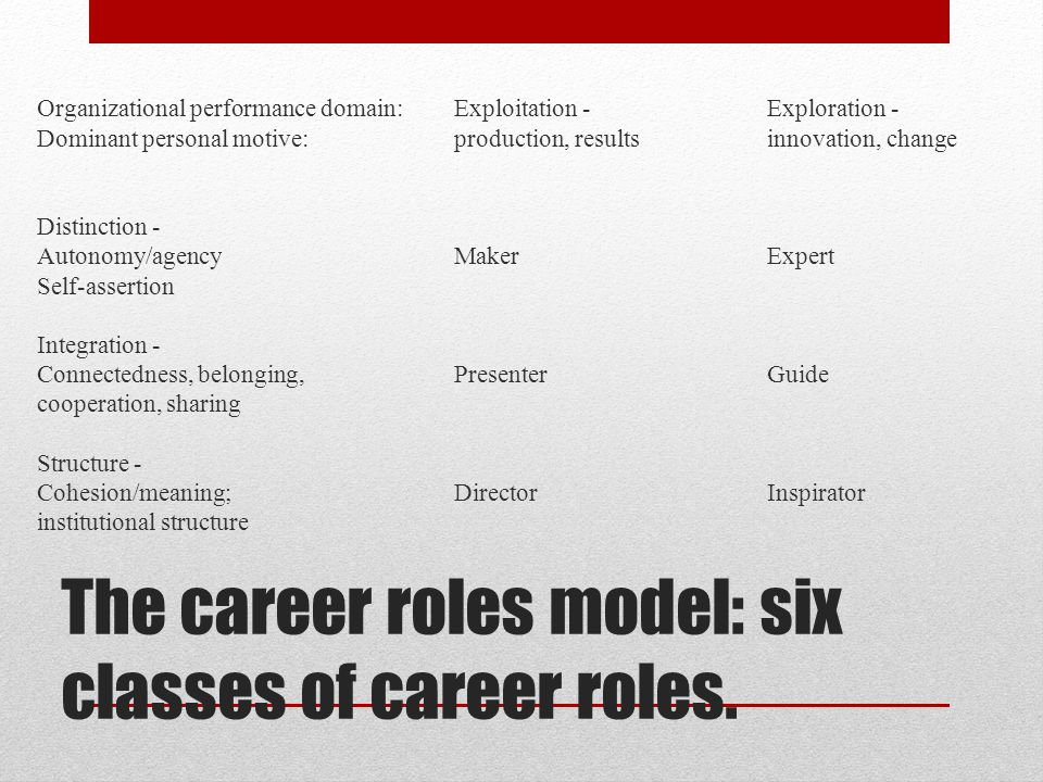 The career roles model: six classes of career roles.