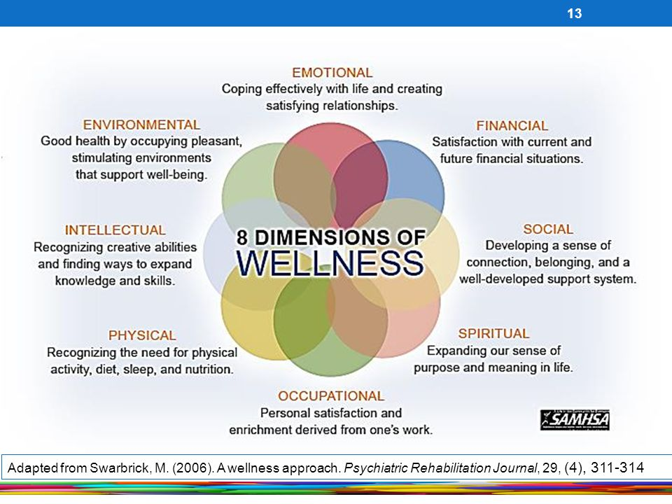 Adapted from Swarbrick, M. (2006). A wellness approach