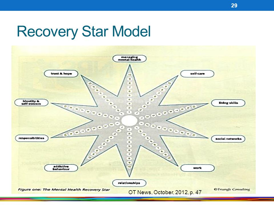 Recovery Star Model OT News, October, 2012, p. 47