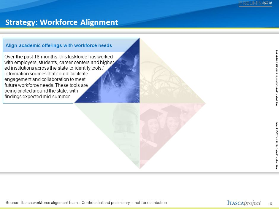 The Workforce Alignment Team is made of leaders from the employer, higher education, foundation, government, & nonprofit sectors
