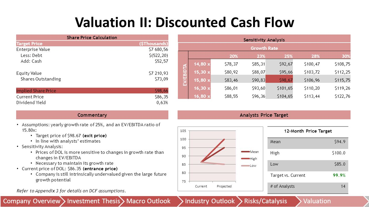 Valuation II: Discounted Cash Flow