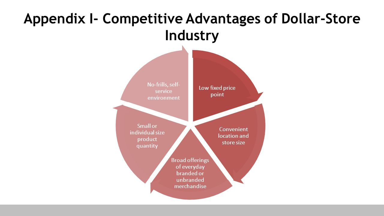 Appendix I- Competitive Advantages of Dollar-Store Industry