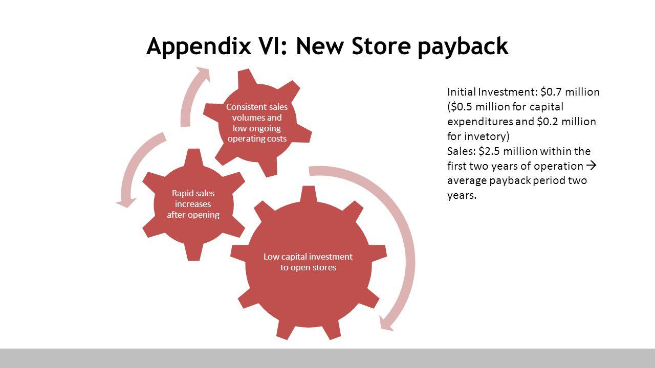 Appendix VI: New Store payback