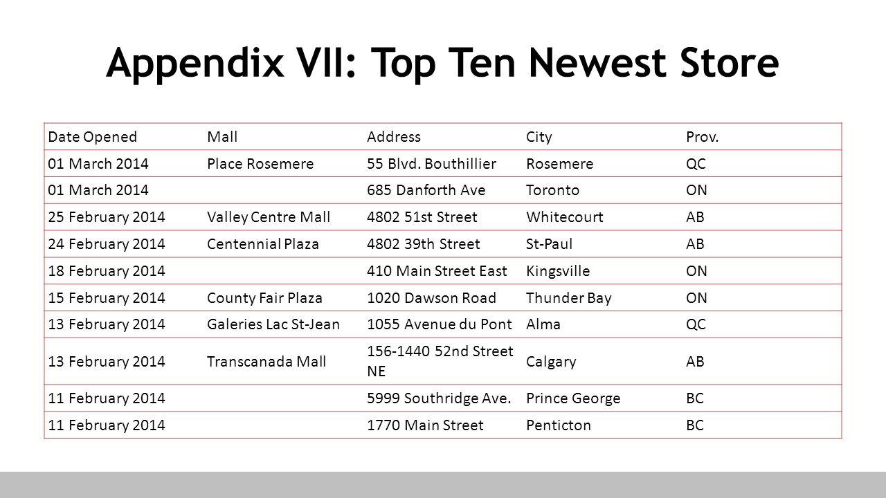 Appendix VII: Top Ten Newest Store