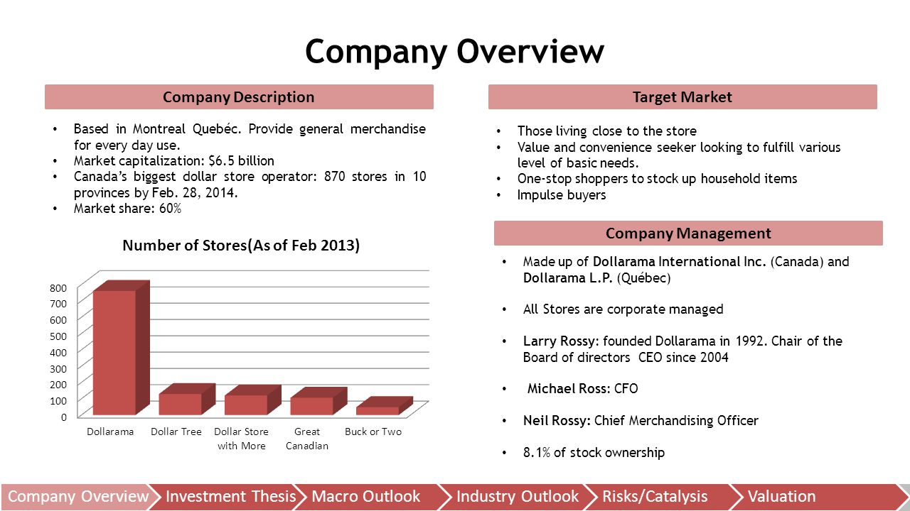 Company Overview Company Overview Investment Thesis Macro Outlook
