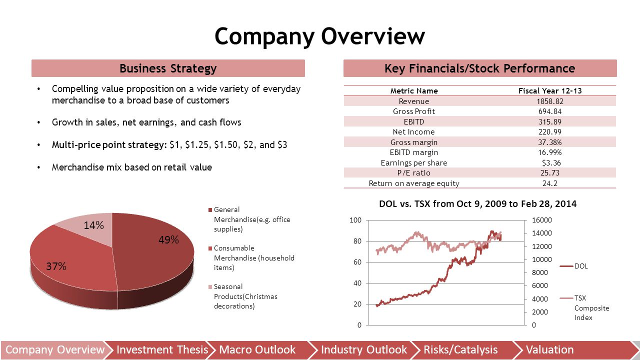 Key Financials/Stock Performance