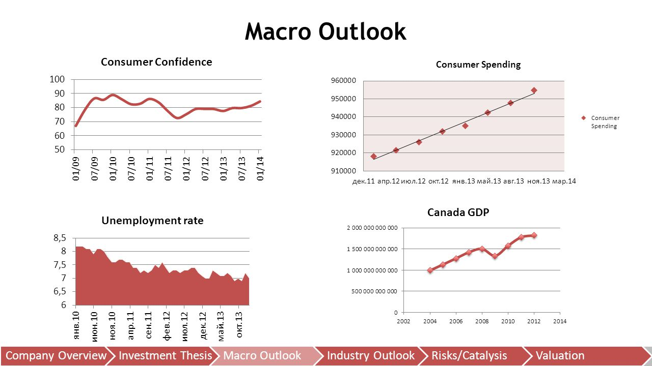 Macro Outlook Company Overview Investment Thesis Macro Outlook