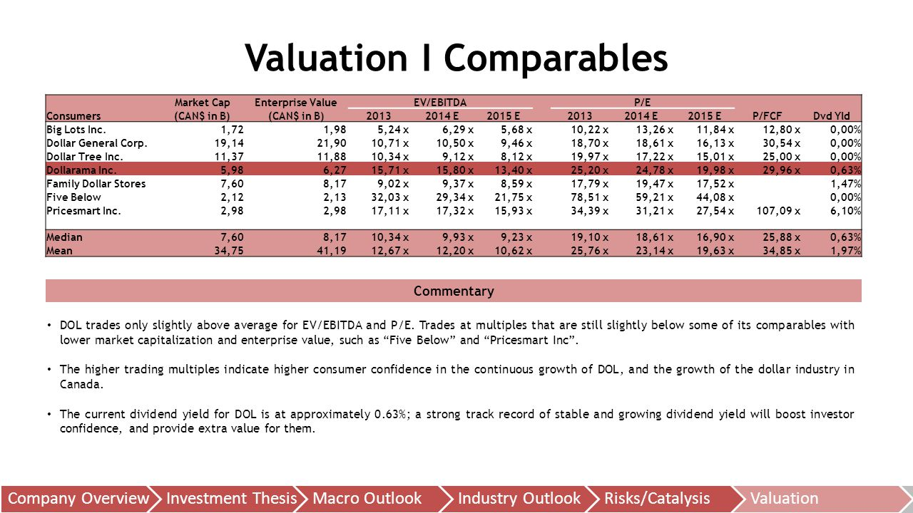 Valuation I Comparables