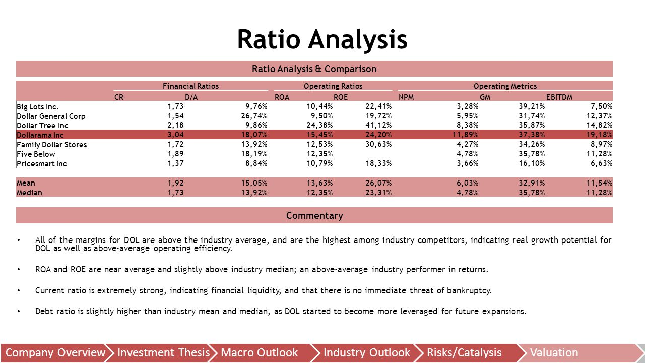 Ratio Analysis & Comparison