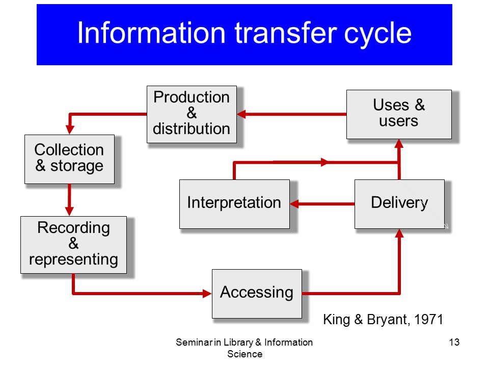 Information transfer cycle