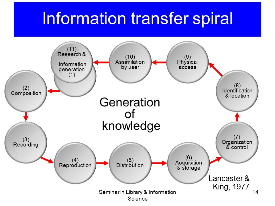 Information transfer spiral