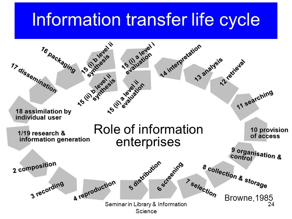 Information transfer life cycle