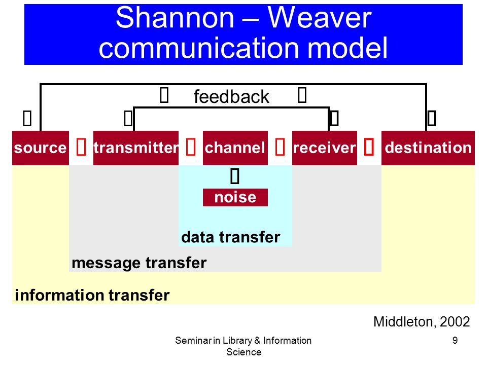 Shannon – Weaver communication model
