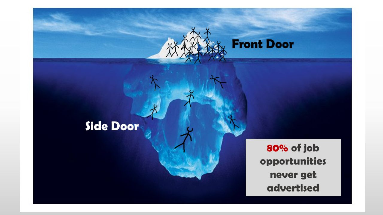 80% of job opportunities never get advertised
