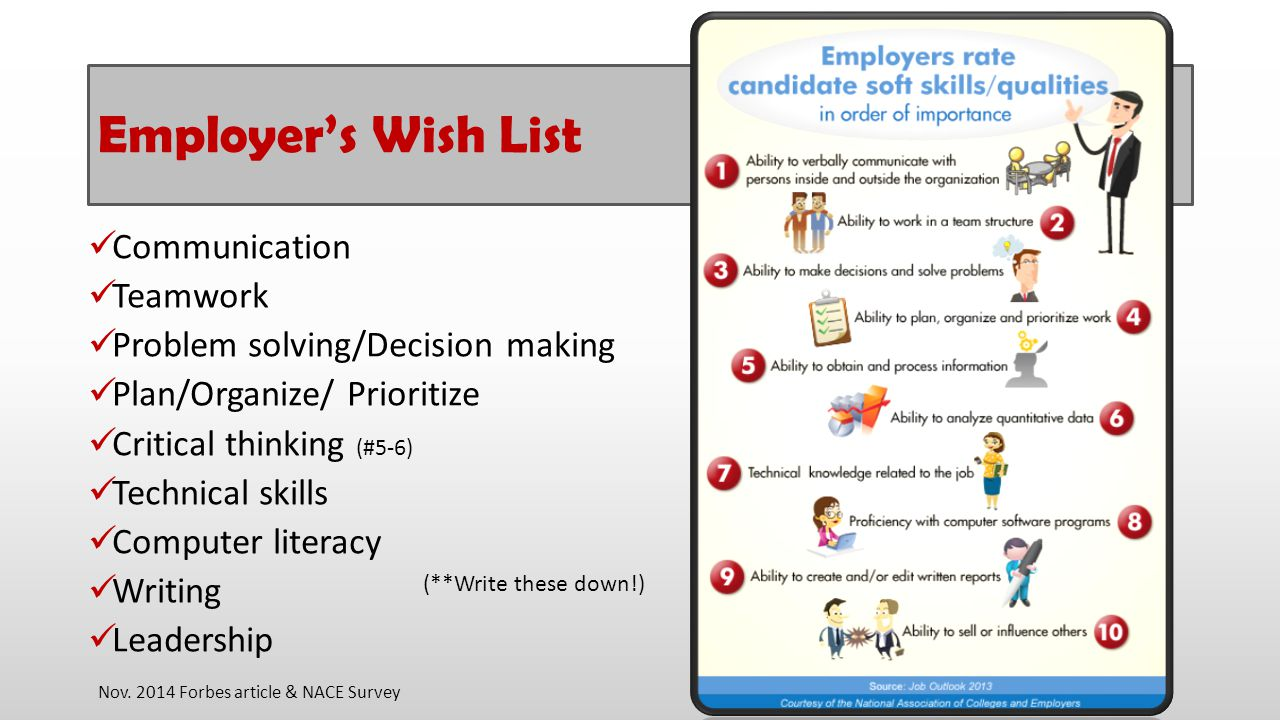 Employer's Wish List Communication Teamwork