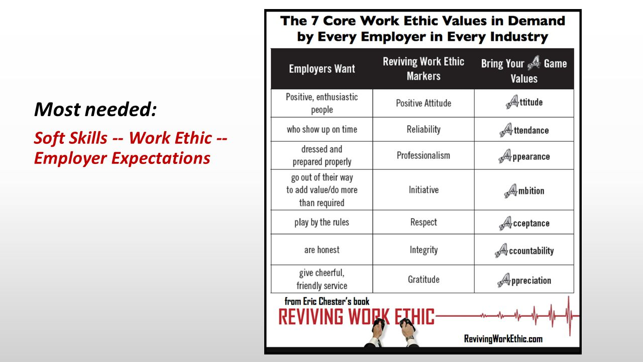 Most needed: Soft Skills -- Work Ethic -- Employer Expectations